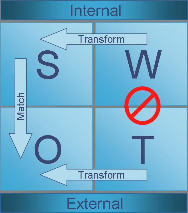 SWOT jelentése, fogalma