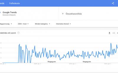 A Google Trends használata, konkrét példákkal